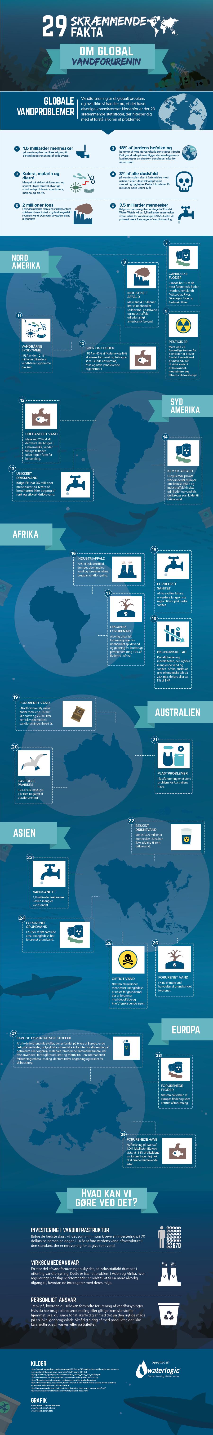 29 skræmmende fakta om global vandforurening