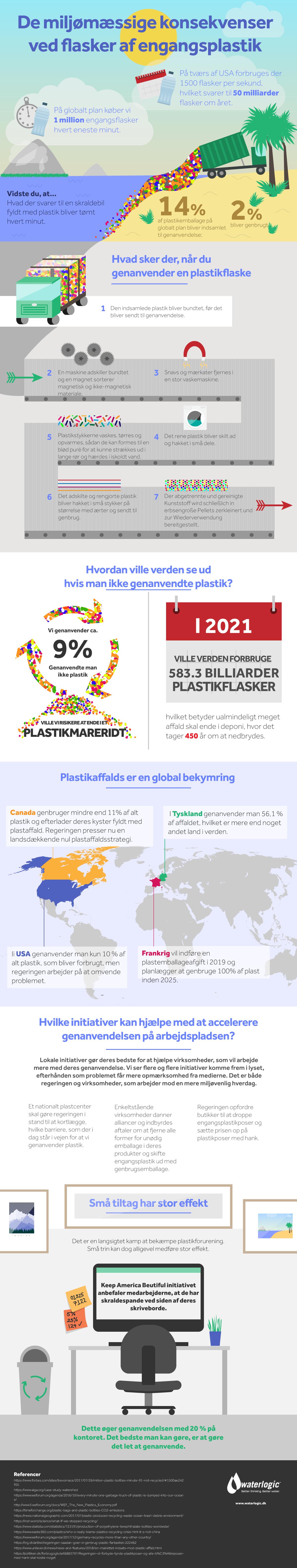 De miljømæssige konsekvenser ved flasker af engangsplastik